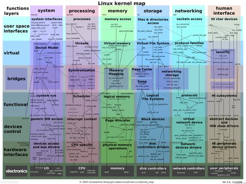 linux学习经验