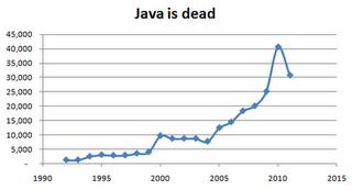 Java已死