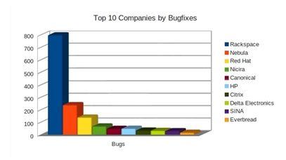 新浪在bugfix方面的贡献全球排名第九