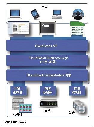 开源云操作系统提速