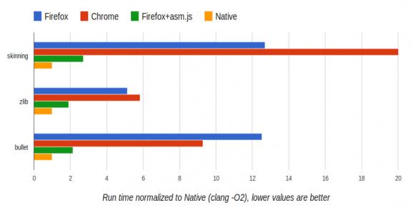 JS运行时间对比测试结果(数值越低越好)