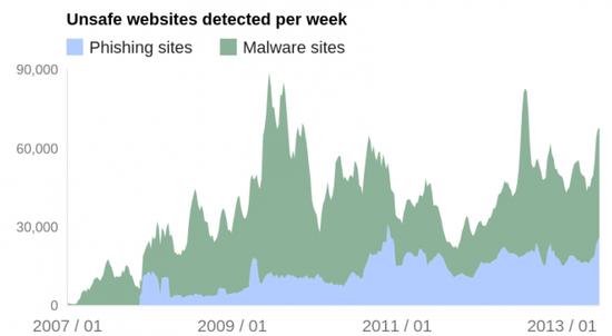谷歌安全浏览服务用户数突破10亿 一年增4亿