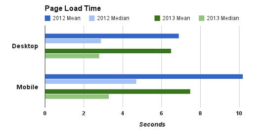 Google欲将移动网页加载时间降至1秒