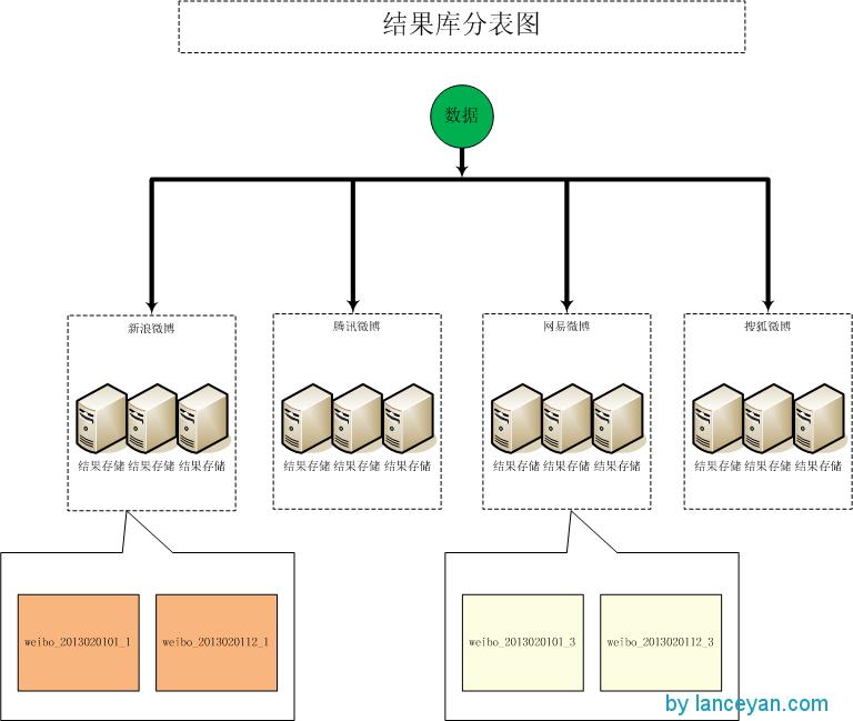 分库分表结构图