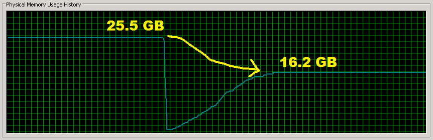 physical-memory-usage-history