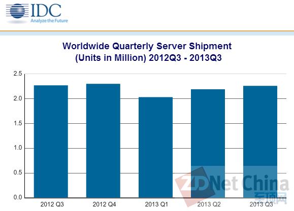 IDC:Q3服务器Unix历史最低 ODM异军突起
