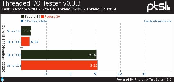 开源驱动的飞跃:Fedora 19、20性能对比