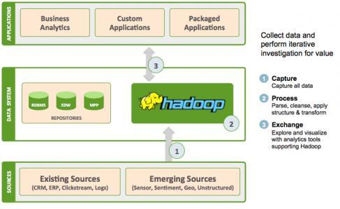 数据控有三种最常用方式使用Hadoop