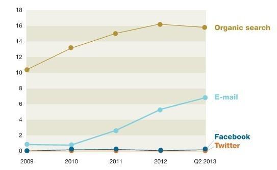 邮件营销不轻易言败:效果仍是社交网络的40倍