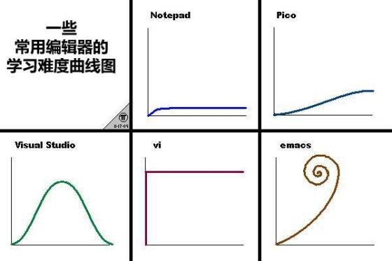 学习难度曲线图
