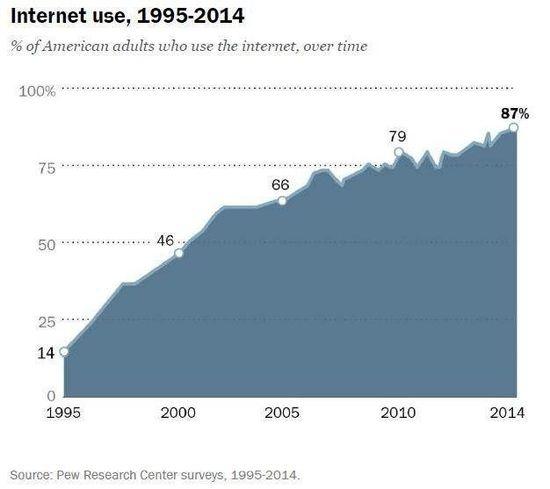 生日快乐:万维网25岁了