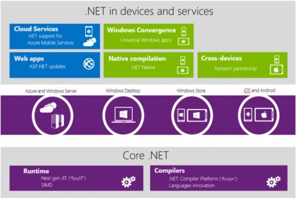 微软.Net开源背后的故事
