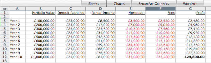 Rental profit over 10 years