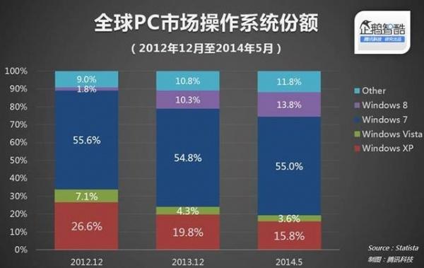 中国政府拒绝采购Win8,微软不害怕
