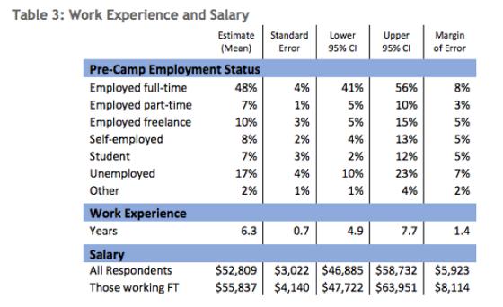 未参加过编程学校培训的普通职工薪酬