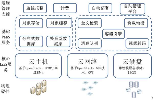 图 1.网易私有云架构