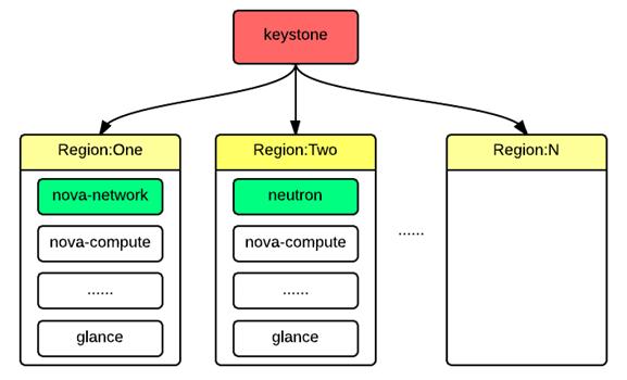 图 2.多区域部署方法