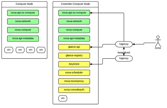 图 3.计算节点,控制计算节点
