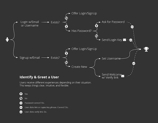 免密码的服务器端的流程图