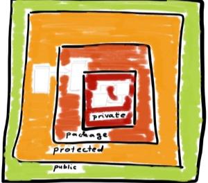 Java中有四种级别的访问类型