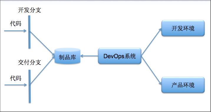 开发运营统一的DevOps系统