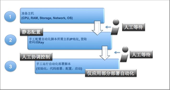 第一代DevOps系统
