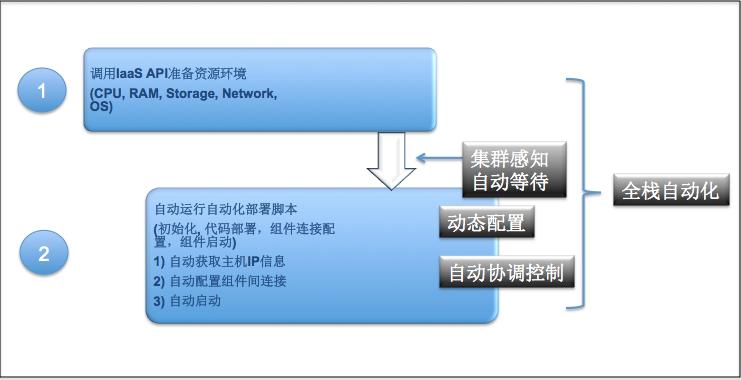 第二代DevOps系统