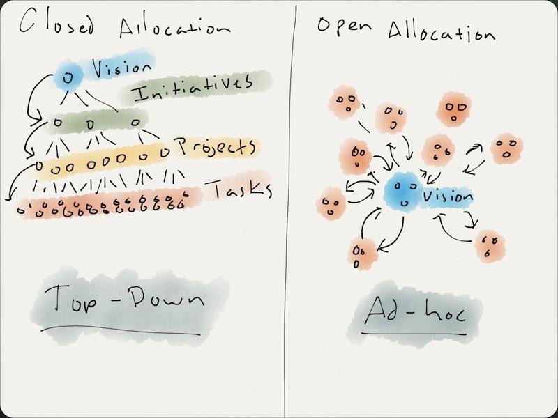 open_allocation