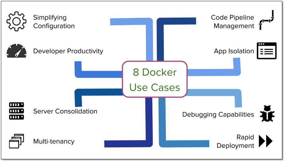 docker-use-cases.png