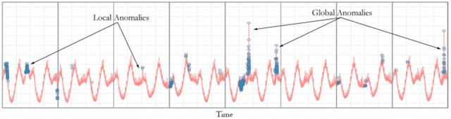 流量异常侦测figure_localglobal_anomalies