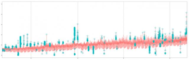 Twitter流量异常侦测-长期figure_longterm