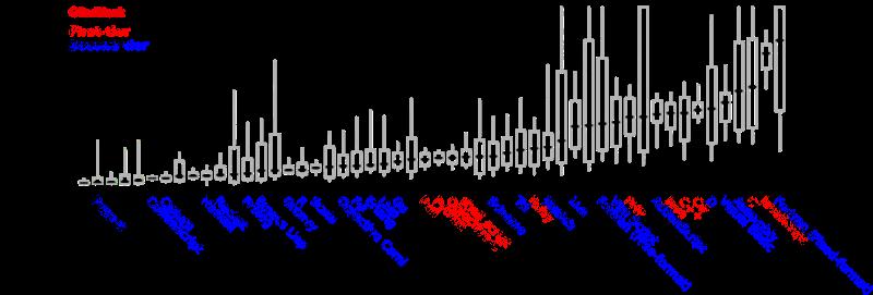 各语言程序代码平均复杂度对比