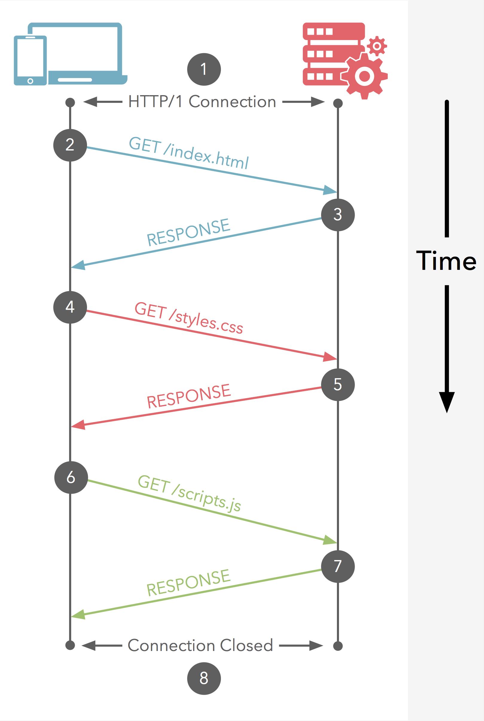 HTTP/1 请求/响应 循环