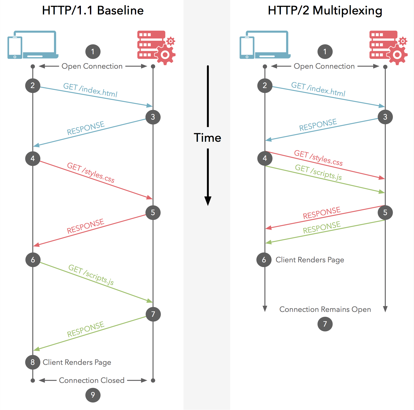 HTTP/1 与 HTTP/2 作对比