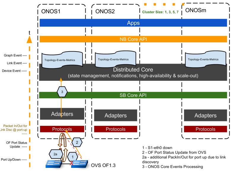 ONOS core处理事件过程