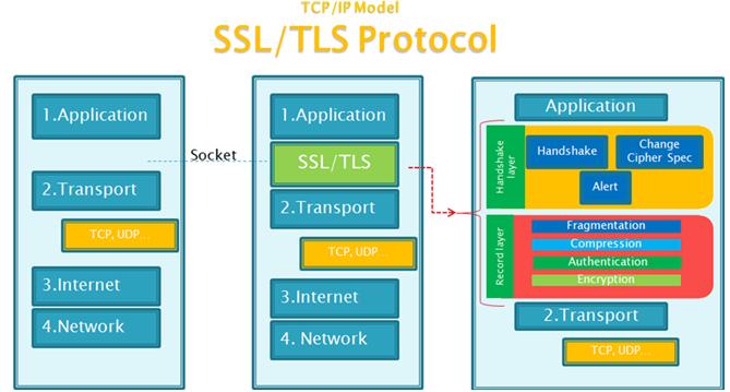 tls-ssl-_tcp-ip_protocol.png
