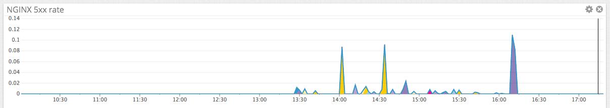 Server error rate