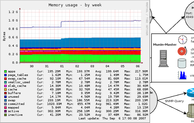 server-monitoring-tool-munin