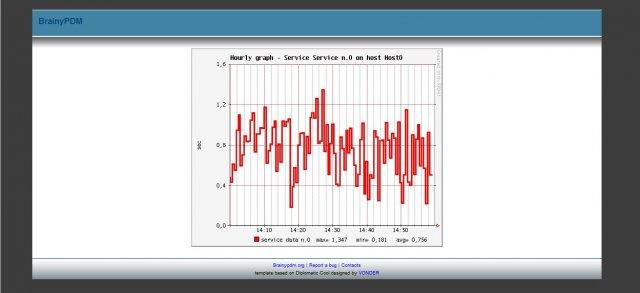 server-monitoring-tool-brainypdm