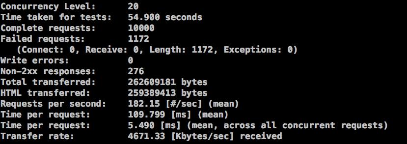 图3. 没有使用Opcode缓存的请求,20个并发,10000次
