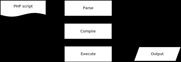 图1、PHP 语言解析运行过程