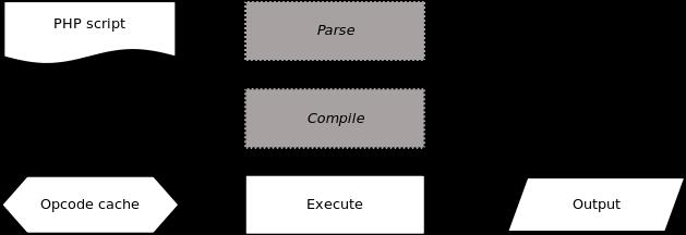 图2. 启用了 opcode 缓存的 PHP 运行过程