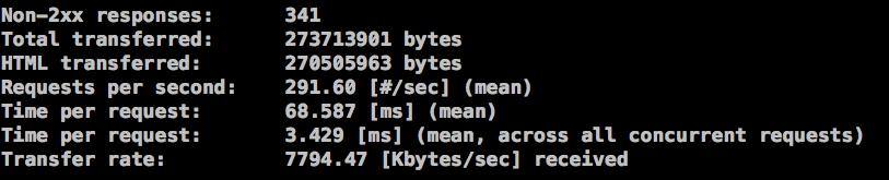 图5、启用OpCode Cache 的性能分析结果
