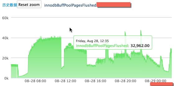 InnoDB Flushed