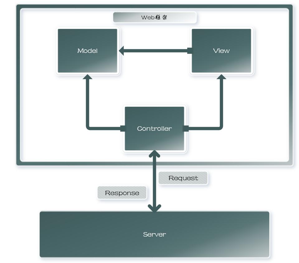 图片: web框架与服务器的关系