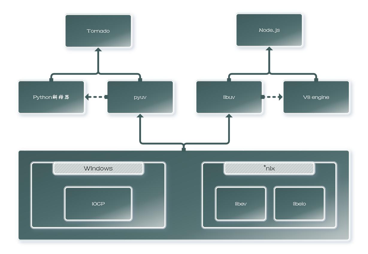 图片: 服务器与操作系统的关系