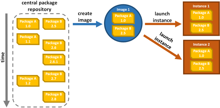 Reliable image-based provisioning