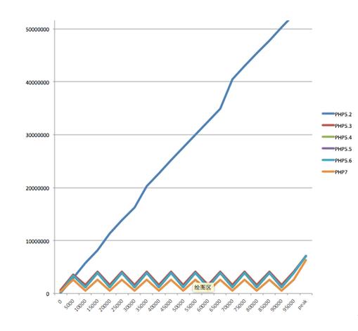 PHP性能分析与实验