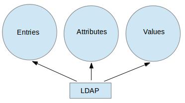 LDAP 示意图