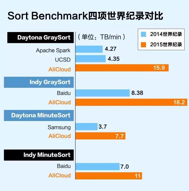 Sort Benchmark 四项世界纪录对比